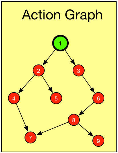 Example Action Graph